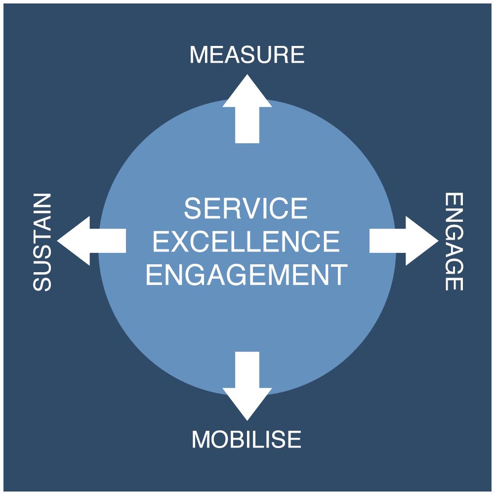 Service Excellence Enagagement Diagram
